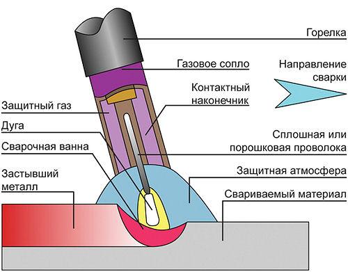 (5) история сварки (6) сварка в защитных газах (1) сварка легированных сталей (9) автоматическая сварка (4)